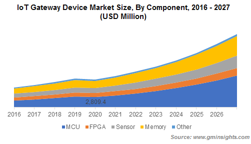 IoT Gateway Devices Market Share