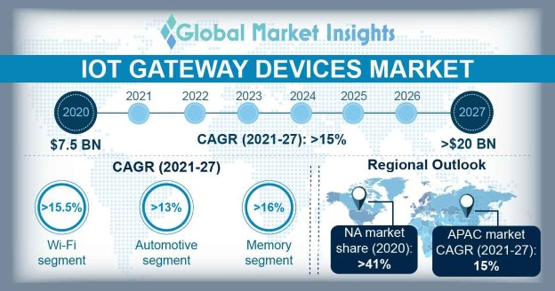 IoT Gateway Devices Market Overview