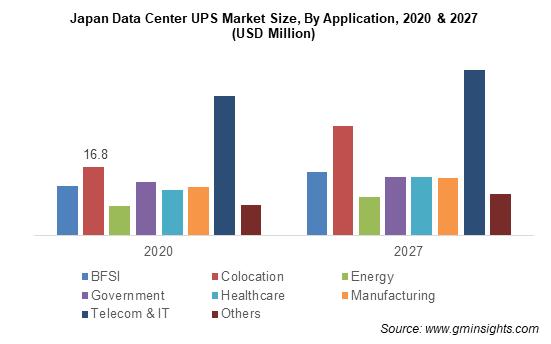 Data Center UPS Market Size