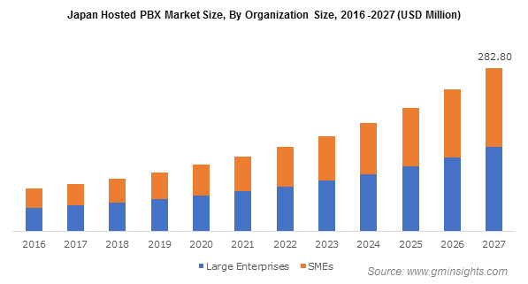 Japan Hosted PBX Market By Organization Size