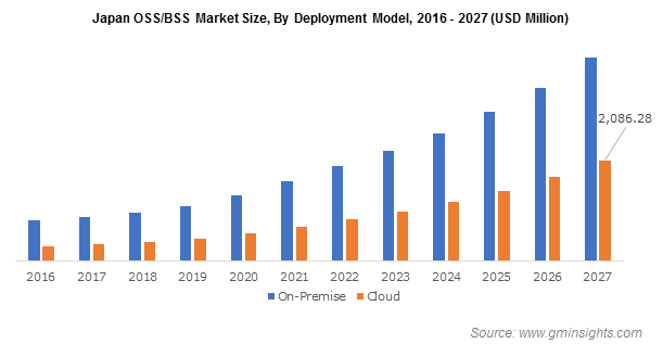 OSS/BSS Market Size