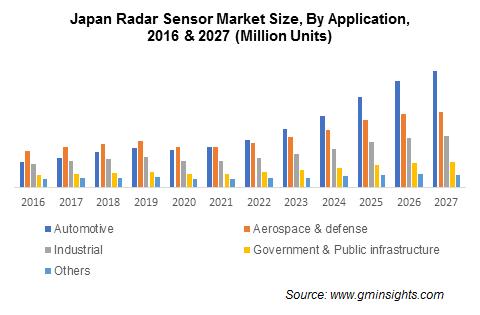 Asia Pacific Radar Sensor Market