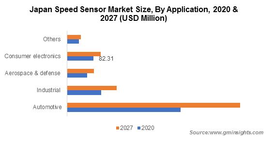 Asia Pacific Speed Sensor Market