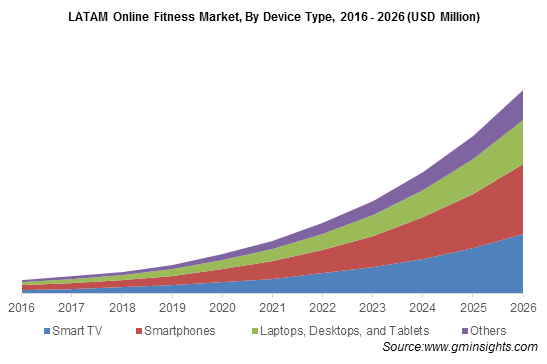 LATAM Online Fitness Market
