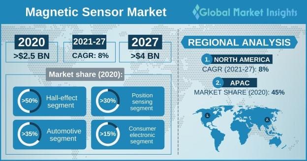 Magnetic Sensor Market Overview