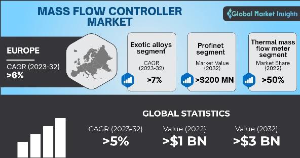 Mass Flow Controller Market Overview