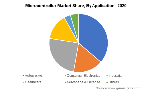 Microcontroller Market Share By Application