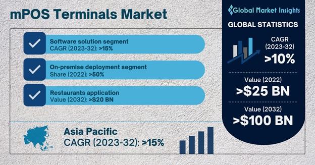 mPOS Terminals Market Overview