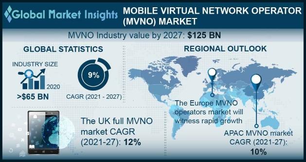 Mobile Virtual Network Operator (MVNO) Market Overview