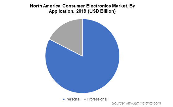 North America Consumer Electronics Market By Application