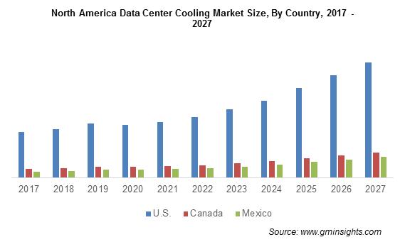 North America Data Center Cooling Market