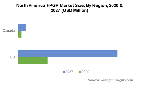 North America FPGA Market By Region