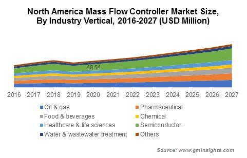 Mass Flow Controller Market Size