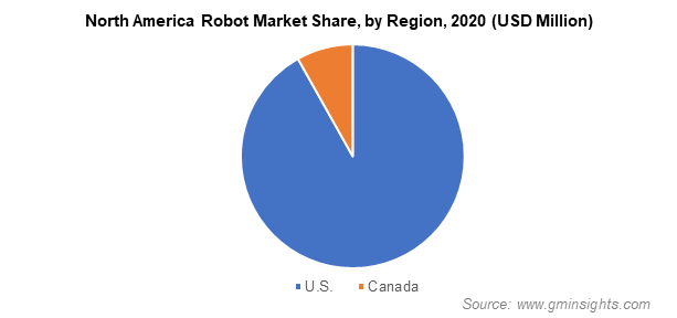 North America Robot Market