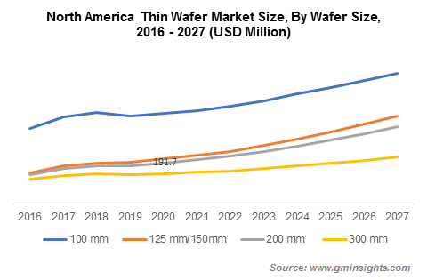Thin Wafer Market Growth
