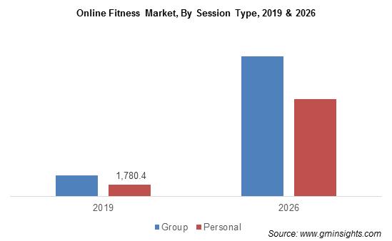 Online Fitness Market