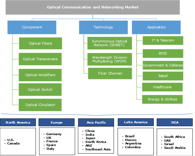 Optical Communication and Networking Market