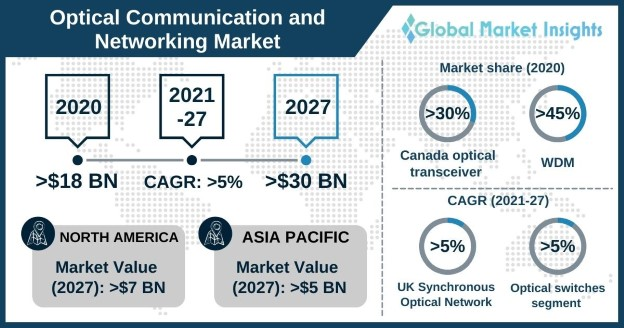 Optical Communication and Networking Market Overview