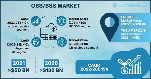 OSS/BSS Market Overview