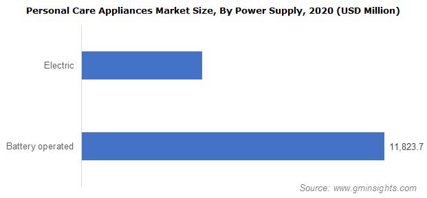 Personal Care Appliances Market Size