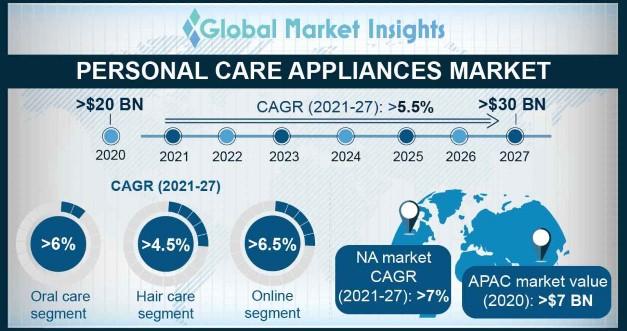 Personal Care Appliances Market Overview