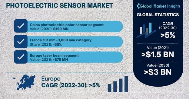 Photoelectric Sensor Market Overview
