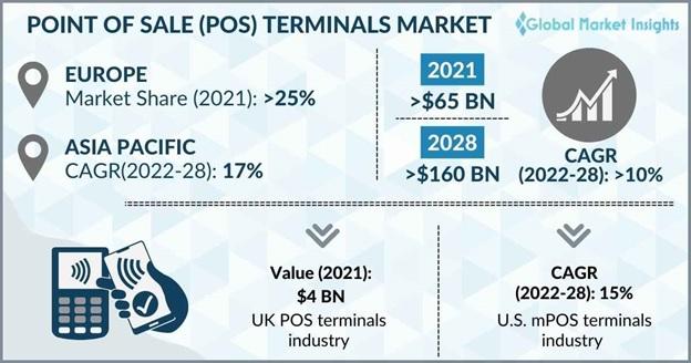 POS Terminals Market Overview