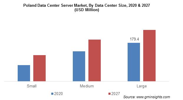 Poland Data Center Server Market By Data Center Size
