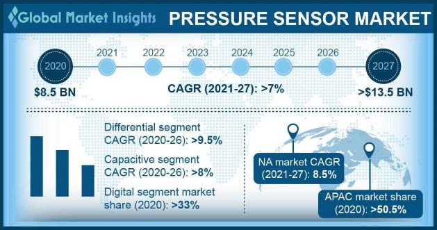 Pressure Sensor Market Overview