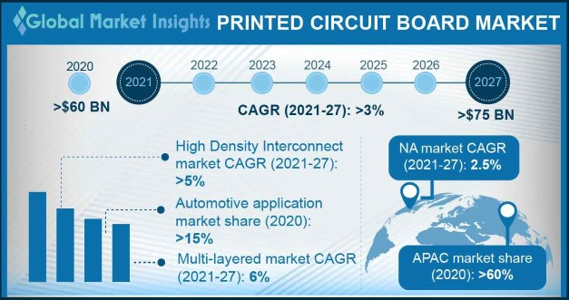 Printed Circuit Board Market Overview