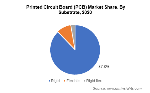 Printed Circuit Board Market Share