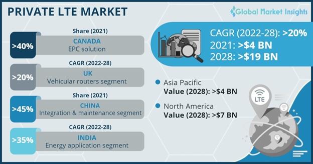Private LTE Market Overview