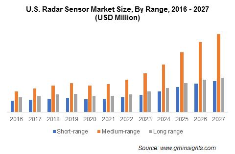 Radar Sensor Market Share