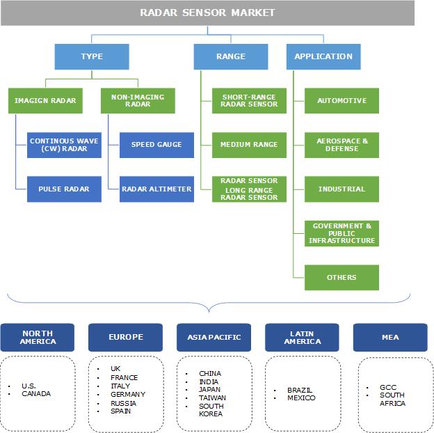Radar Sensor Market