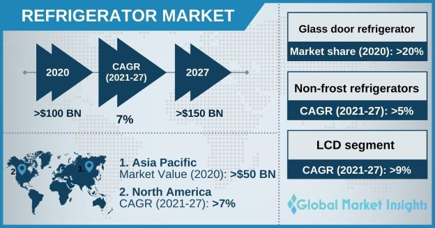 Refrigerator Market Overview