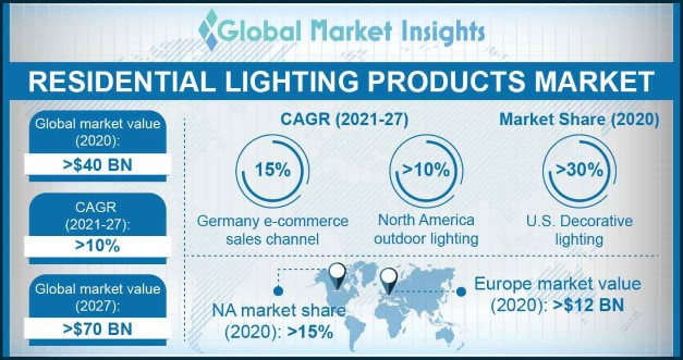 Residential Lighting Products Market Overview