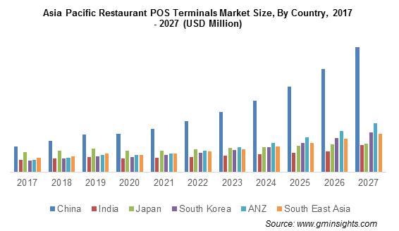 APAC Restaurant POS Terminals Market