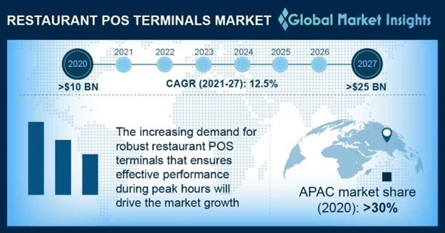 Restaurant POS Terminals Market Overview