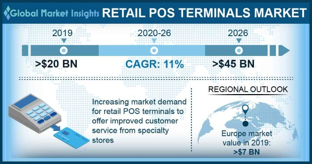 Retail POS Terminals Market Overview