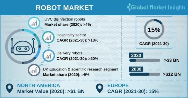 Robot Market Overview