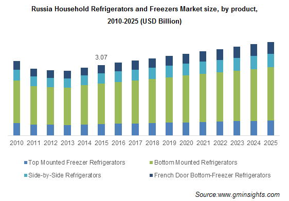 Russia Household Refrigerators and Freezers Market