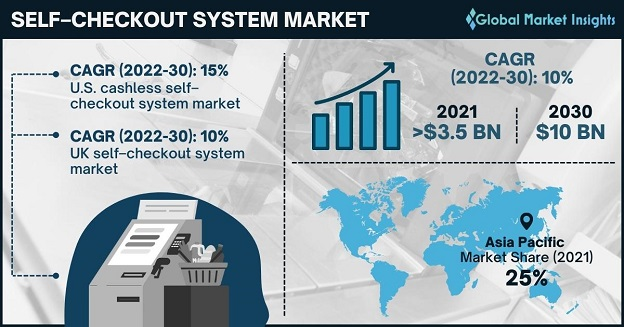 Self-Checkout System Market Overview