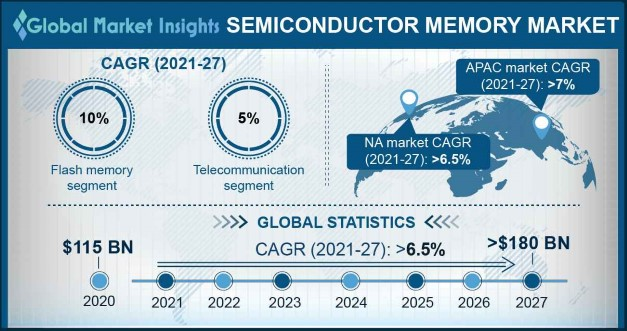 Semiconductor Memory Market Overview