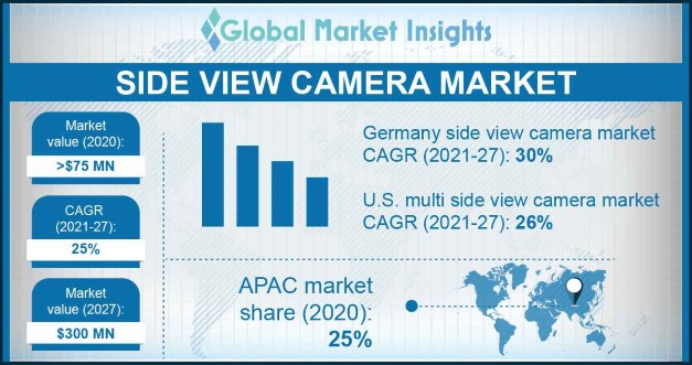 Side View Camera System Market Overview