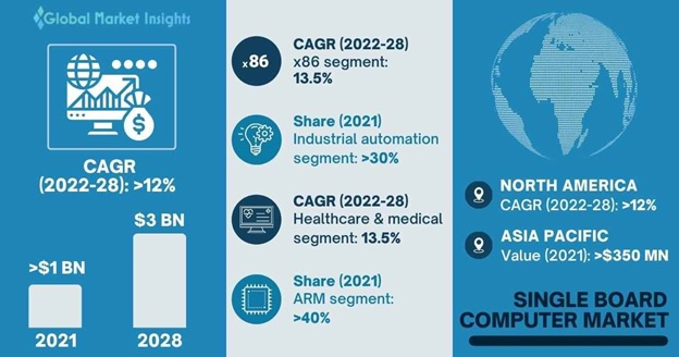 Single Board Computer Market Overview