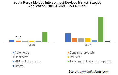 Asia Pacific Molded Interconnect Devices Market