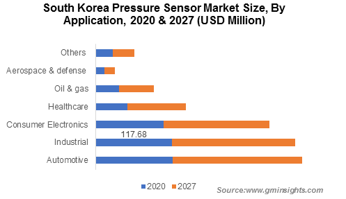 Asia Pacific Pressure Sensor Market