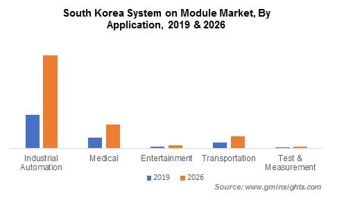 South Korea System on Module Market By Application