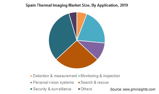 Spain Thermal Imaging Market