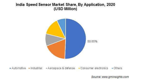 Speed Sensor Market Size